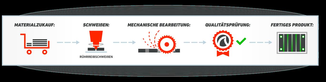 Materialzukauf - Schweißen - Mechanische bearbeitung - Qualitätsprüfung - Fertiges Produkt
